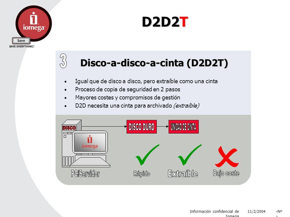 11/2/2004 Información confidencial de Iomega Nº D2D2T Disco-a-disco-a-cinta (D2D2T) Igual que de disco a disco, pero extraíble como una cinta Proceso de copia de seguridad en 2 pasos Mayores costes y compromisos de gestión D2D necesita una cinta para archivado (extraíble)