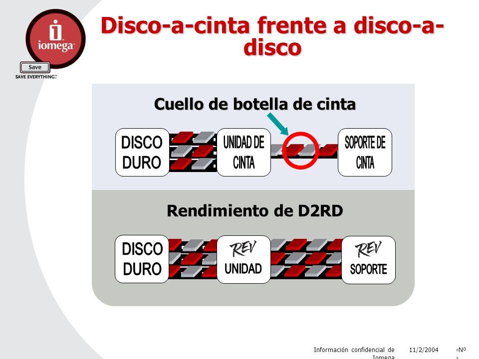 11/2/2004 Información confidencial de Iomega Nº Disco-a-cinta frente a disco-a- disco Cuello de botella de cinta Rendimiento de D2RD
