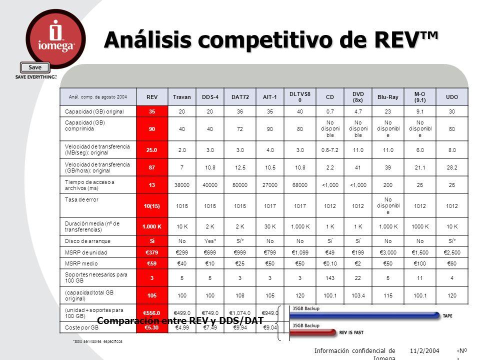 11/2/2004 Información confidencial de Iomega Nº Análisis competitivo de REV Anál. comp. de agosto 2004 REVTravanDDS-4DAT72AIT-1 DLTVS8 0 CD DVD (8x) B