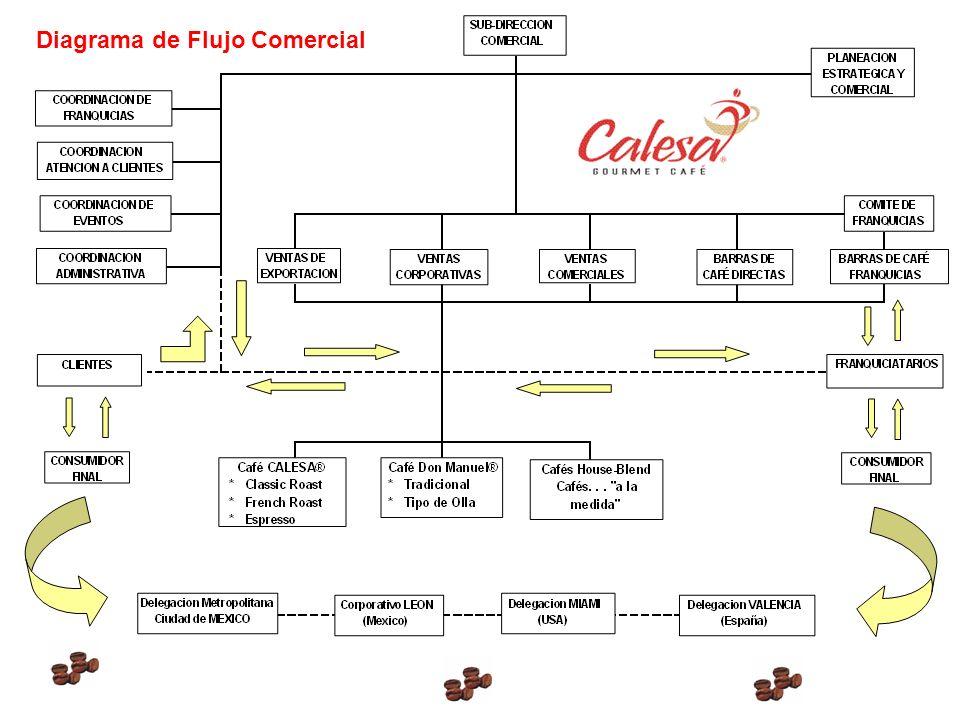 Diagrama de Flujo Comercial