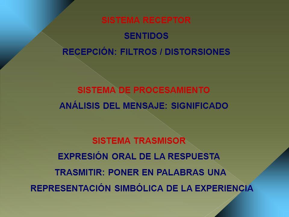 SISTEMA RECEPTOR SENTIDOS RECEPCIÓN: FILTROS / DISTORSIONES SISTEMA DE PROCESAMIENTO ANÁLISIS DEL MENSAJE: SIGNIFICADO SISTEMA TRASMISOR EXPRESIÓN ORA