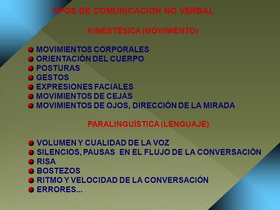 TIPOS DE COMUNICACIÓN NO VERBAL KINESTÉSICA (MOVIMIENTO) MOVIMIENTOS CORPORALES ORIENTACIÓN DEL CUERPO POSTURAS GESTOS EXPRESIONES FACIALES MOVIMIENTO