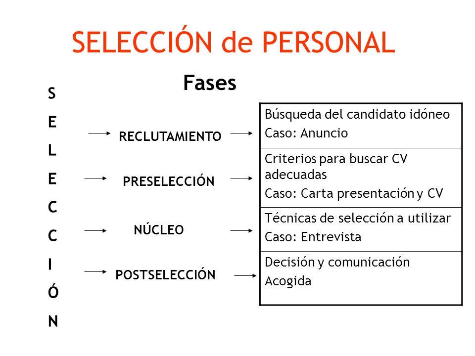 SELECCIÓN de PERSONAL SELECCIÓNSELECCIÓN RECLUTAMIENTO PRESELECCIÓN NÚCLEO POSTSELECCIÓN Búsqueda del candidato idóneo Caso: Anuncio Criterios para bu