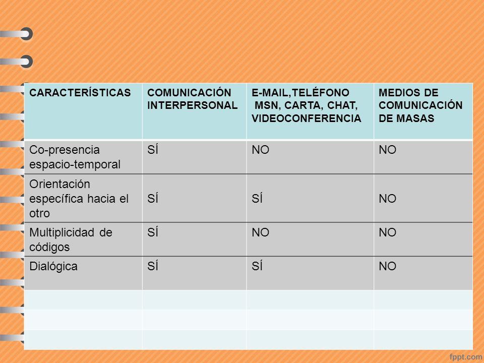 CARACTERÍSTICASCOMUNICACIÓN INTERPERSONAL E-MAIL,TELÉFONO MSN, CARTA, CHAT, VIDEOCONFERENCIA MEDIOS DE COMUNICACIÓN DE MASAS Co-presencia espacio-temp