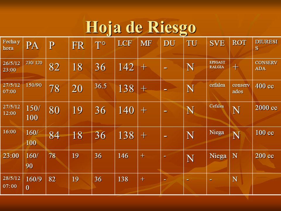 Hoja de Riesgo Fecha y hora PAPFRT°LCFMFDUTUSVEROT DIURESI S 26/5/12 23:00 230/ 120 821836142+-N EPIGAST RALGIA + CONSERV ADA 27/5/12 07:00 150/907820