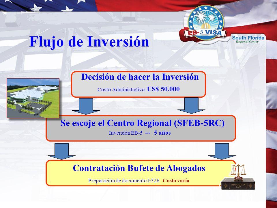 Flujo de Inversión Decisión de hacer la Inversión Costo Administrativo: US$ 50.000 Se escoje el Centro Regional (SFEB-5RC) Inversión EB-5 --- 5 años C