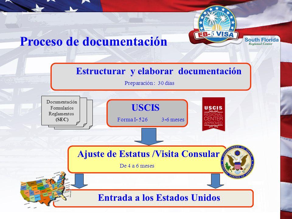 Proceso de documentación Documentación Formularios Reglamentos (SEC) Estructurar y elaborar documentación Preparación : 30 días USCIS Forma I- 526 3-6