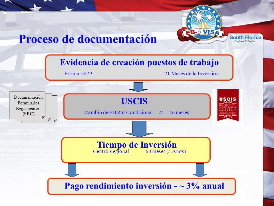 Proceso de documentación Documentación Formularios Reglamentos (SEC) Evidencia de creación puestos de trabajo Forma I-829 21 Meses de la Inversión USC