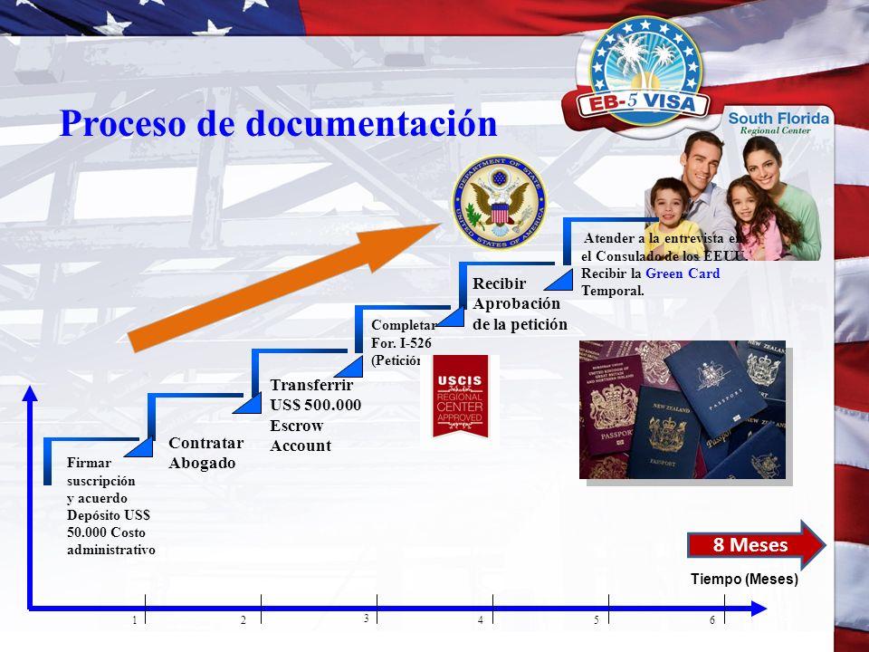 Proceso de documentación Firmar suscripción y acuerdo Depósito US$ 50.000 Costo administrativo Contratar Abogado Transferrir US$ 500.000 Escrow Accoun