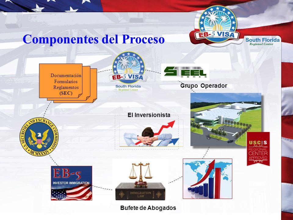 Componentes del Proceso Bufete de Abogados El Inversionista Grupo Operador Documentación Formularios Reglamentos (SEC)