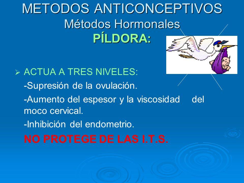 METODOS ANTICONCEPTIVOS Métodos Hormonales PÍLDORA: ACTUA A TRES NIVELES: -Supresión de la ovulación. -Aumento del espesor y la viscosidad del moco ce