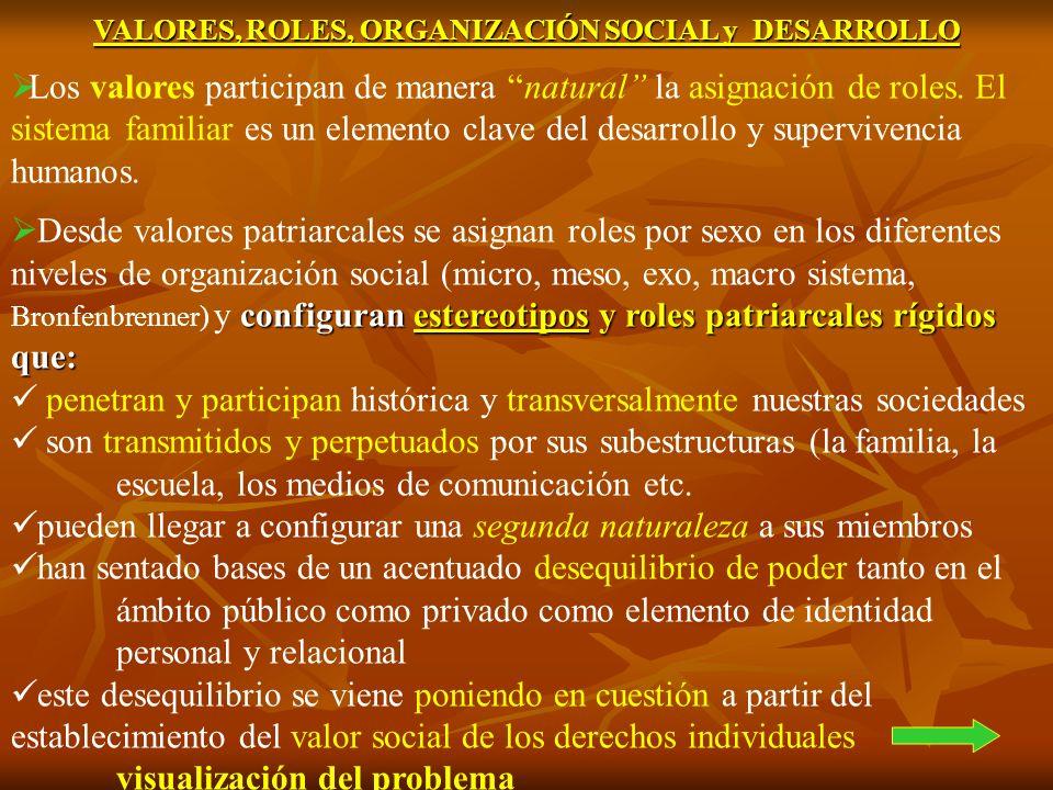 VALORES, ROLES, ORGANIZACIÓN SOCIAL y DESARROLLO Los valores participan de manera natural la asignación de roles. El sistema familiar es un elemento c