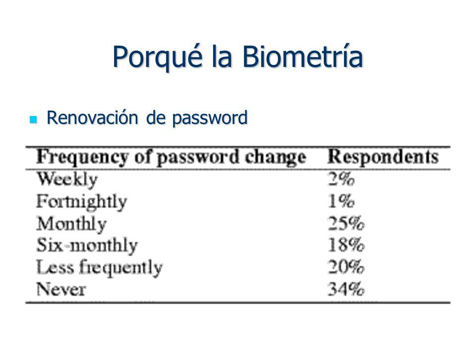 Porqué la Biometría Renovación de password Renovación de password