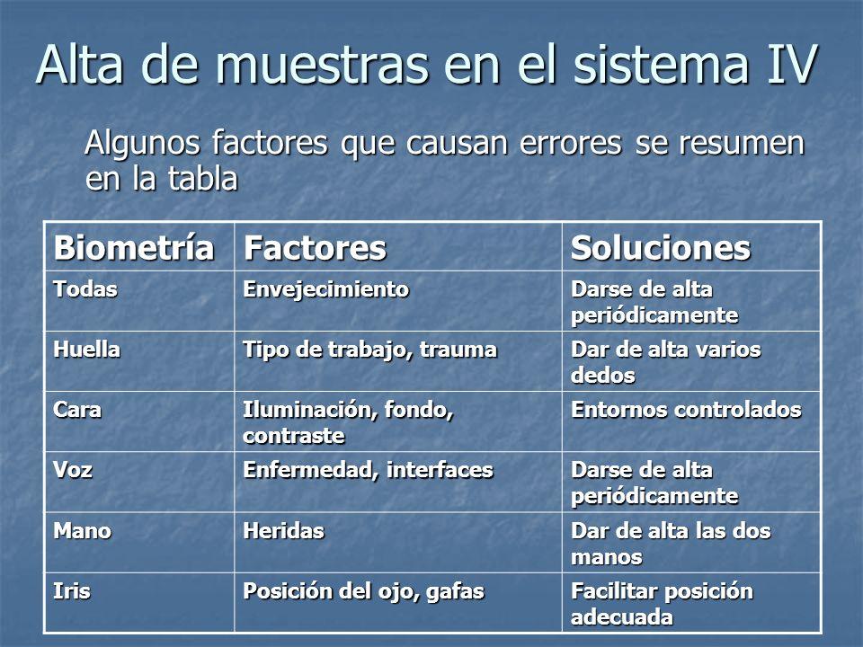 Alta de muestras en el sistema IV Algunos factores que causan errores se resumen en la tabla Algunos factores que causan errores se resumen en la tabl