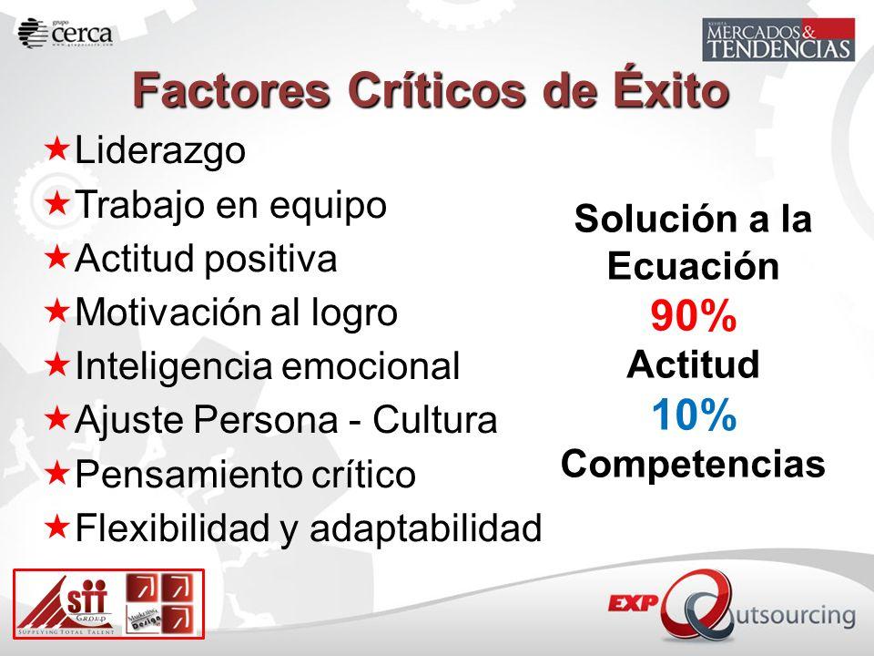 Factores Críticos de Éxito Liderazgo Trabajo en equipo Actitud positiva Motivación al logro Inteligencia emocional Ajuste Persona - Cultura Pensamiento crítico Flexibilidad y adaptabilidad Solución a la Ecuación 90% Actitud 10% Competencias