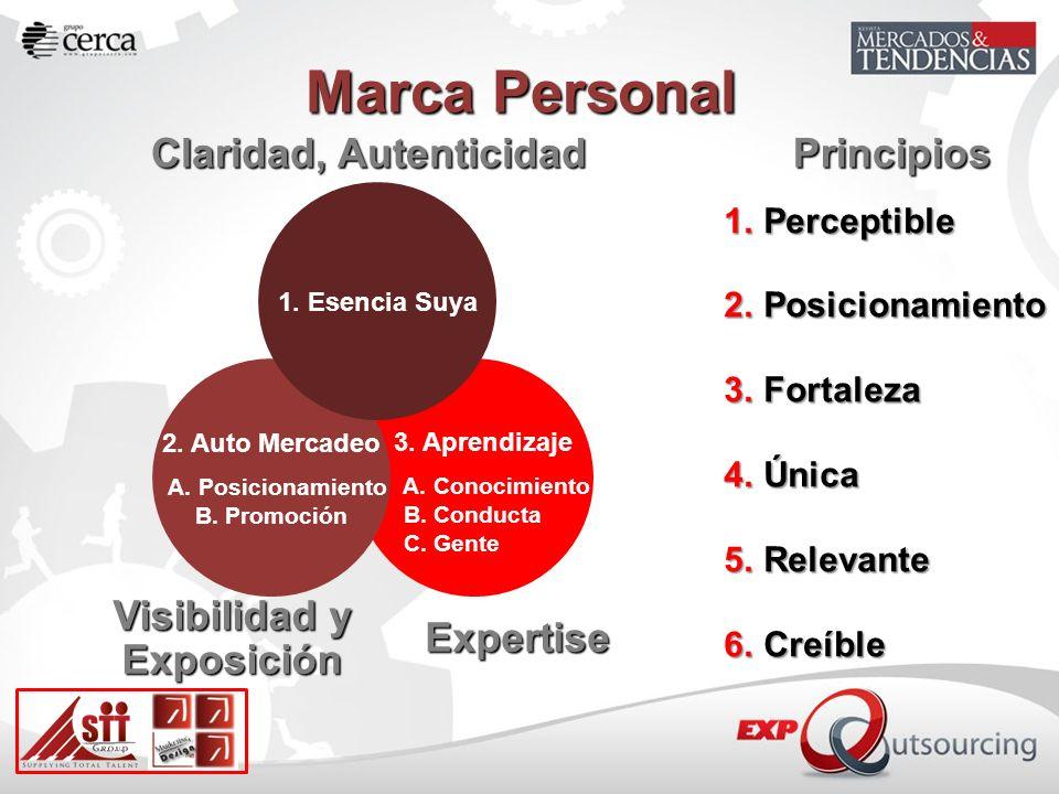 Marca Personal Claridad, Autenticidad 3. Aprendizaje A. Conocimiento B. Conducta C. Gente 2. Auto Mercadeo A. Posicionamiento B. Promoción 1. Esencia
