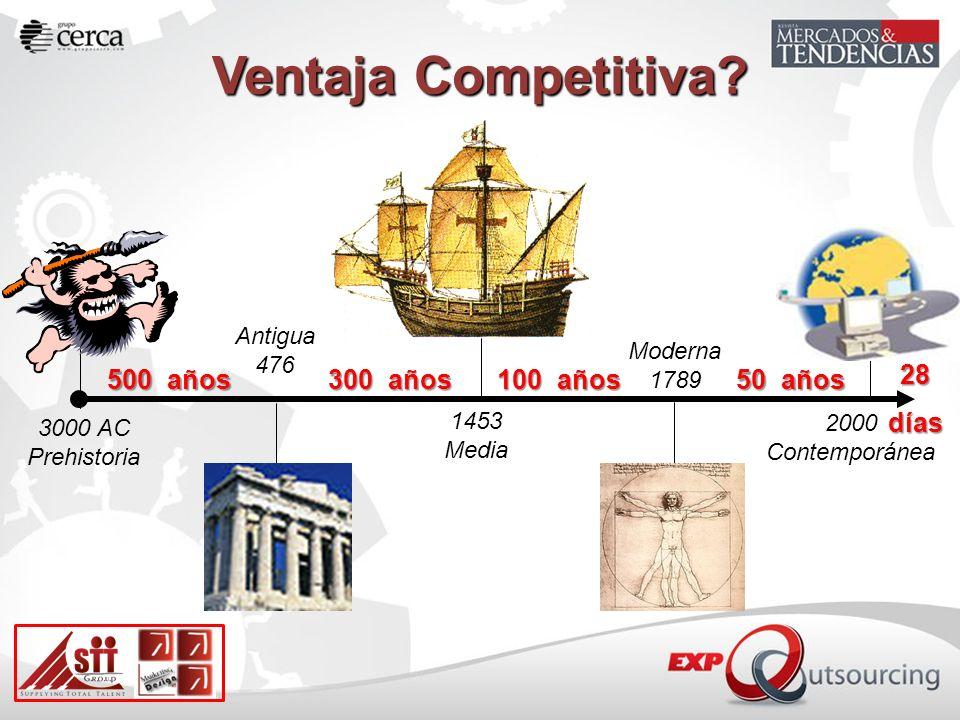 Antigua 476 Moderna 1789 1453 Media 2000 Contemporánea 3000 AC Prehistoria 500 años 300 años 100 años 50 años 28 días Ventaja Competitiva?