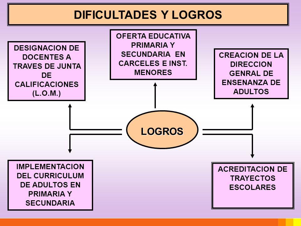 LOGROS CREACION DE LA DIRECCION GENRAL DE ENSENANZA DE ADULTOS DESIGNACION DE DOCENTES A TRAVES DE JUNTA DE CALIFICACIONES (L.O.M.) OFERTA EDUCATIVA P