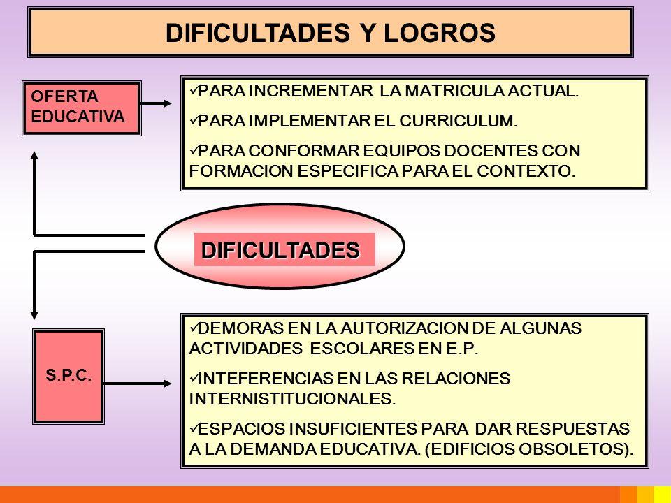 DIFICULTADES S.P.C. OFERTA EDUCATIVA PARA INCREMENTAR LA MATRICULA ACTUAL. PARA IMPLEMENTAR EL CURRICULUM. PARA CONFORMAR EQUIPOS DOCENTES CON FORMACI