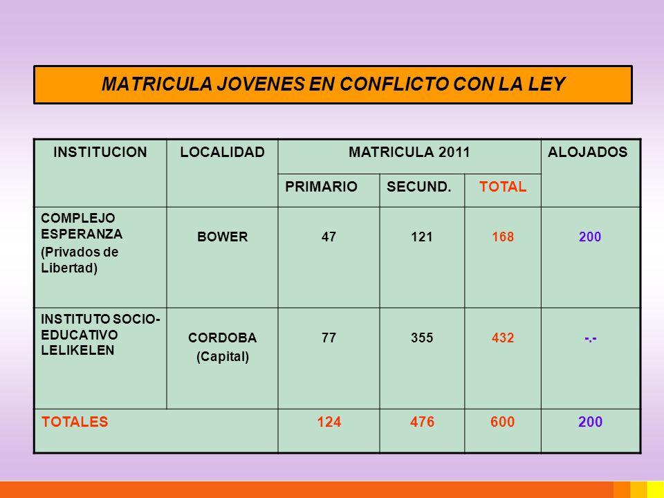 MATRICULA JOVENES EN CONFLICTO CON LA LEY INSTITUCIONLOCALIDADMATRICULA 2011ALOJADOS PRIMARIOSECUND.TOTAL COMPLEJO ESPERANZA (Privados de Libertad) BO
