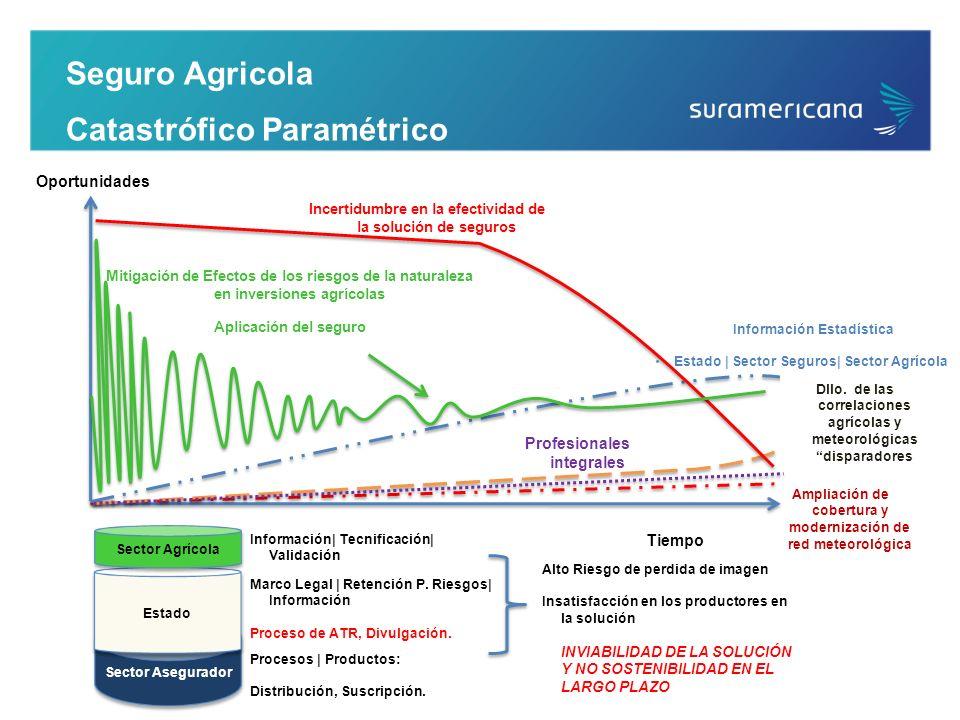Seguro Agricola Catastrófico Paramétrico Mitigación de Efectos de los riesgos de la naturaleza en inversiones agrícolas Aplicación del seguro Informac