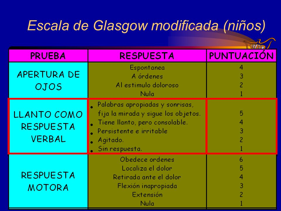 Escala de Glasgow modificada (niños)