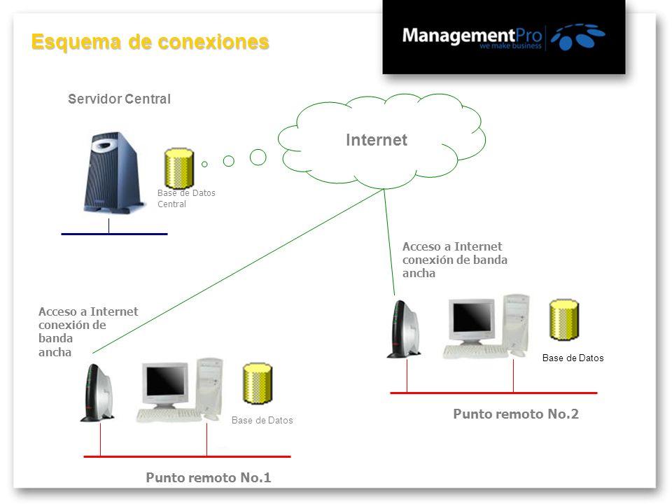 Internet Acceso a Internet conexión de banda ancha Punto remoto No.1 Base de Datos Acceso a Internet conexión de banda ancha Punto remoto No.2 Base de