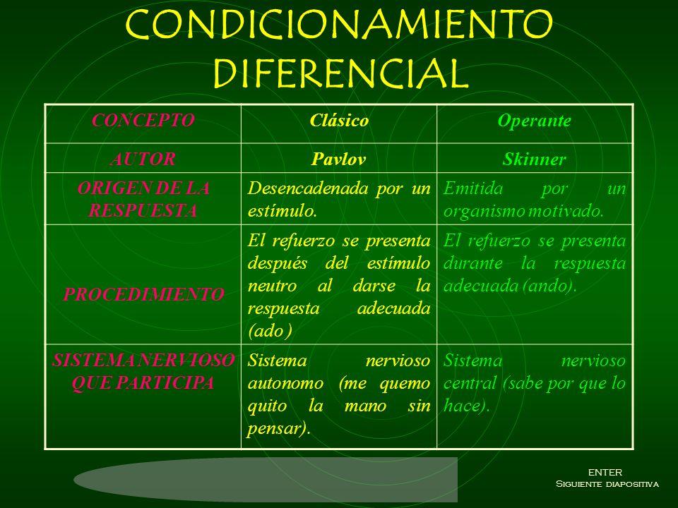 CONDICIONAMIENTO Es la relación que existe de un estimulo que no es funcional para convertirse en un estimulo funcional y hay de dos tipos. Condiciona