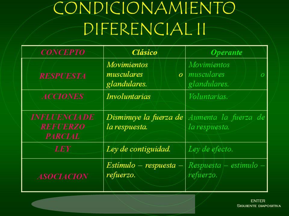 CONDICIONAMIENTO DIFERENCIAL CONCEPTOClásicoOperante AUTORPavlovSkinner ORIGEN DE LA RESPUESTA Desencadenada por un estímulo. Emitida por un organismo