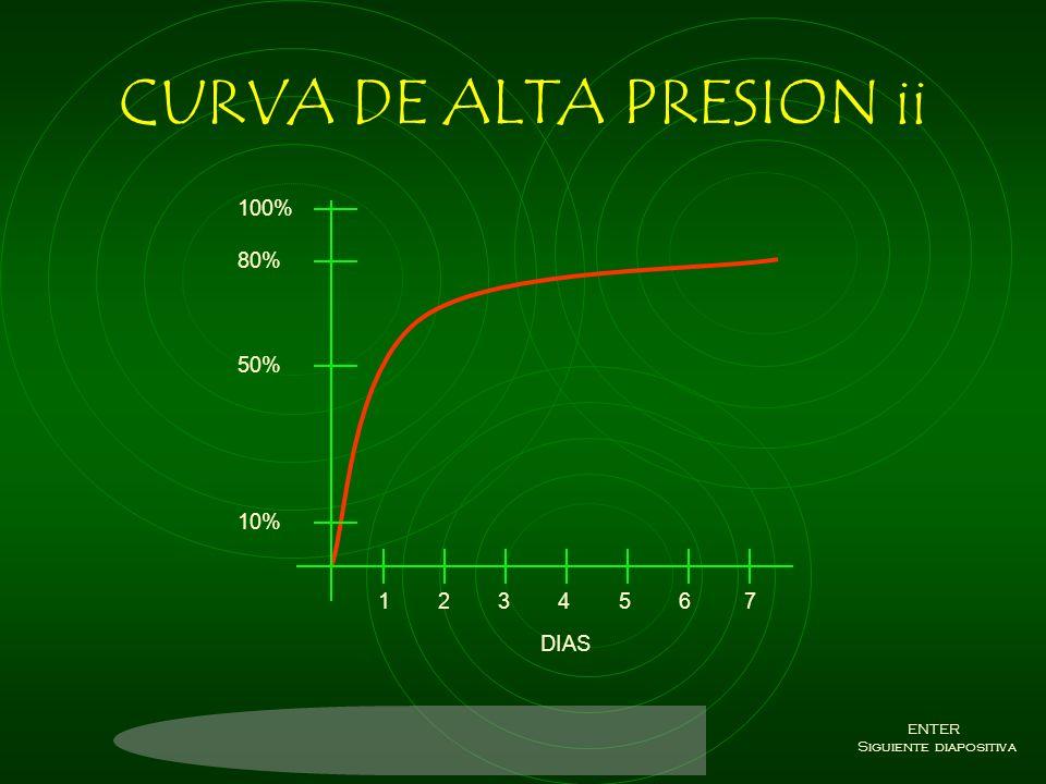 CURVA DE ALTA PRESION El número de ensayos y el control son muchos, esto al inicio y después decrece. Ventajas: disminuye el tiempo – rápidos resultad