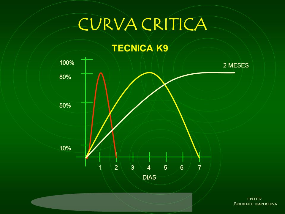 curva MIXTA ii 1 2 3 4 5 6 7 DIAS 100% 80% 50% 10% ENTER Siguiente diapositiva