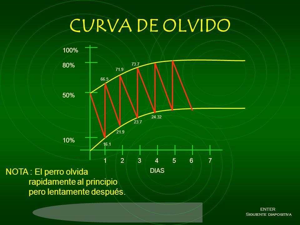 CURVA CRITICA 1 2 3 4 5 6 7 100% 80% 50% 10% DIAS 2 MESES TECNICA K9 ENTER Siguiente diapositiva