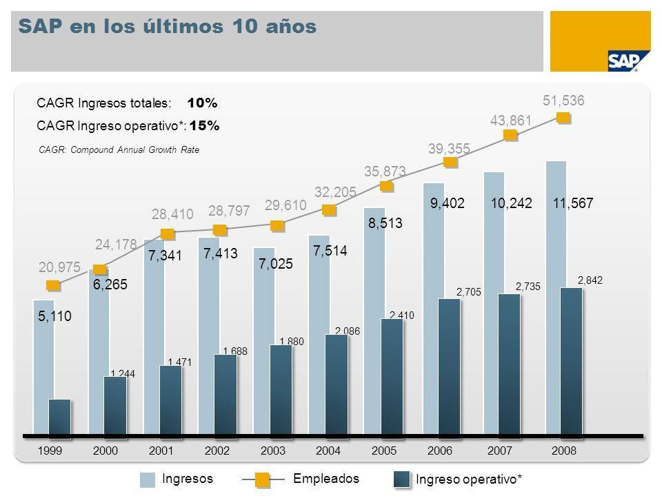 SAP en los últimos 10 años Ingresos Ingreso operativo* Empleados CAGR Ingresos totales: 10% CAGR Ingreso operativo*: 15% 20,975 24,178 28,410 28,797 2