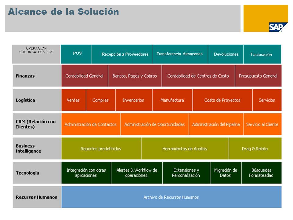 Alcance de la Solución OPERACIÓN SUCURSALES y POS POS Recepción a Proveedores Transferencia Almacenes Devoluciones Facturación