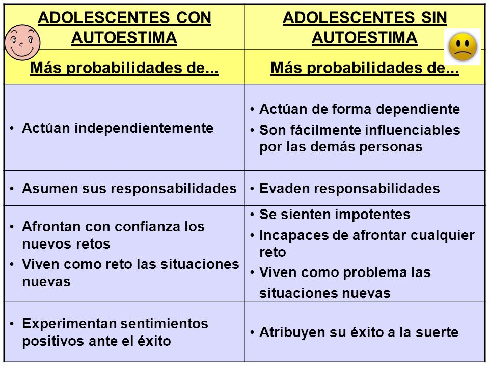 ADOLESCENTES CON AUTOESTIMA ADOLESCENTES SIN AUTOESTIMA Más probabilidades de... Actúan independientemente Actúan de forma dependiente Son fácilmente
