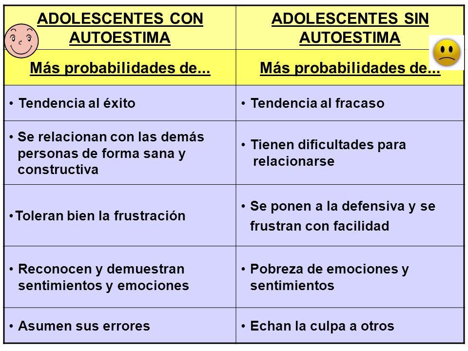 ADOLESCENTES CON AUTOESTIMA ADOLESCENTES SIN AUTOESTIMA Más probabilidades de... Tendencia al éxitoTendencia al fracaso Se relacionan con las demás pe