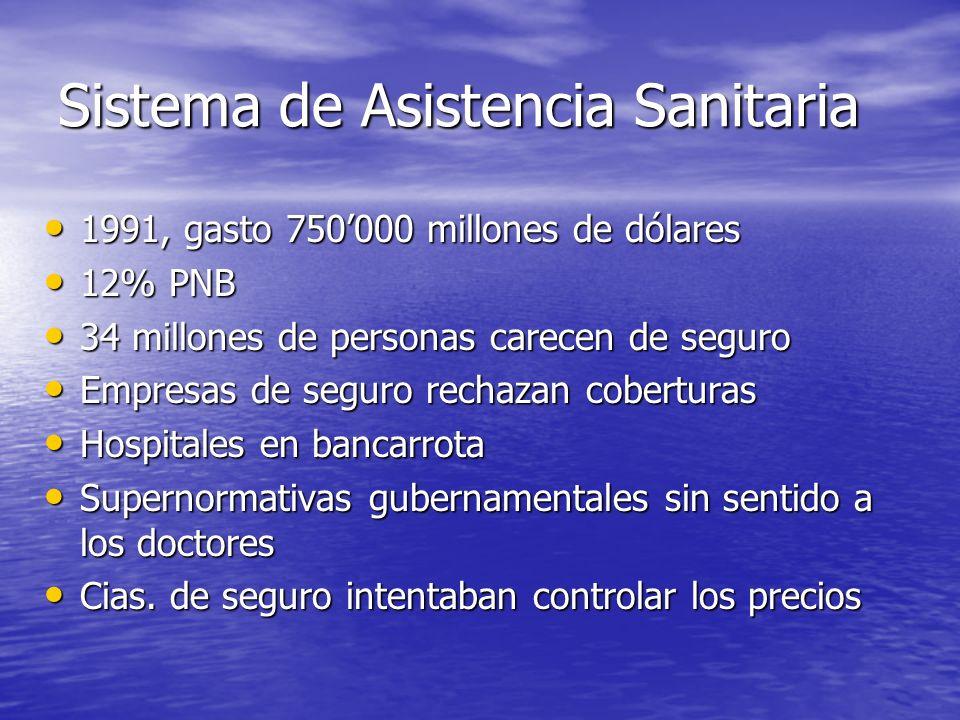 Sistema de Asistencia Sanitaria 1991, gasto 750000 millones de dólares 1991, gasto 750000 millones de dólares 12% PNB 12% PNB 34 millones de personas