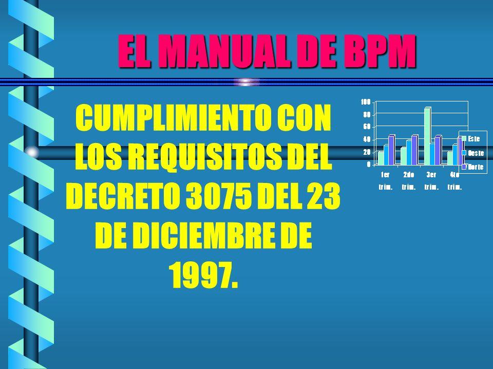 EL MANUAL DE BPM CUMPLIMIENTO CON LOS REQUISITOS DEL DECRETO 3075 DEL 23 DE DICIEMBRE DE 1997.