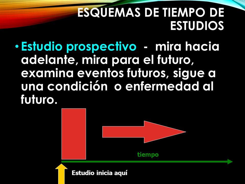 ESQUEMAS DE TIEMPO DE ESTUDIOS Estudio prospectivo - mira hacia adelante, mira para el futuro, examina eventos futuros, sigue a una condición o enferm