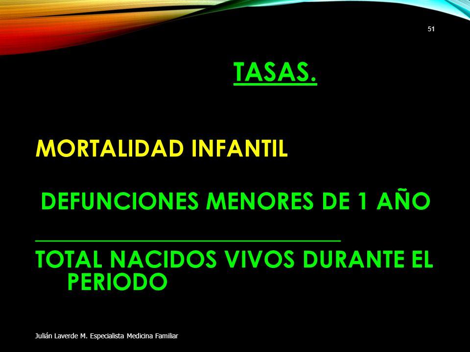 TASAS. MORTALIDAD INFANTIL DEFUNCIONES MENORES DE 1 AÑO __________________________ TOTAL NACIDOS VIVOS DURANTE EL PERIODO Julián Laverde M. Especialis