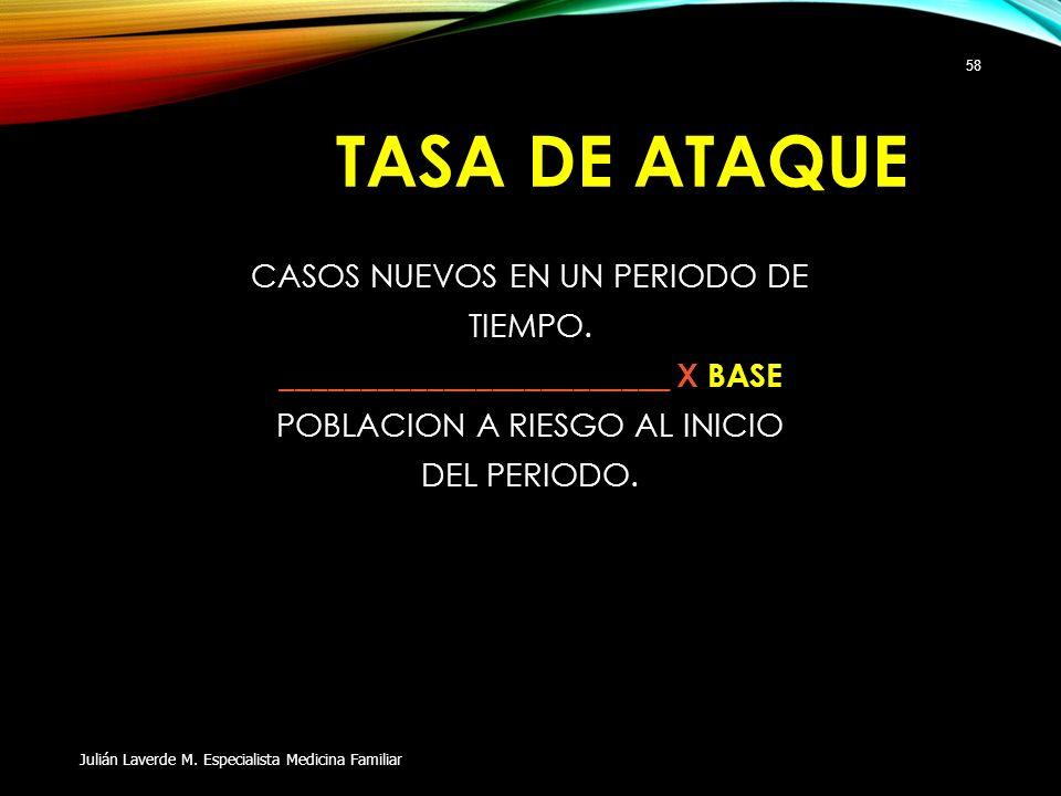 TASA DE ATAQUE CASOS NUEVOS EN UN PERIODO DE TIEMPO. ________________________ X BASE POBLACION A RIESGO AL INICIO DEL PERIODO. Julián Laverde M. Espec