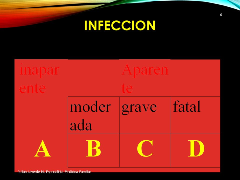 INFECCION Julián Laverde M. Especialista Medicina Familiar 6