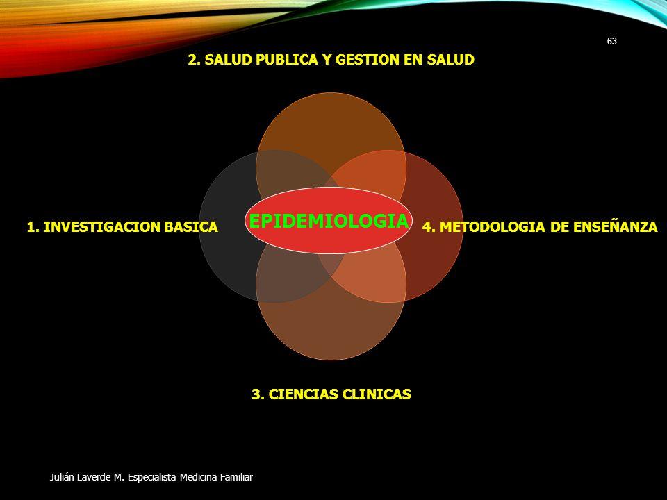 2. SALUD PUBLICA Y GESTION EN SALUD 4. METODOLOGIA DE ENSEÑANZA 3. CIENCIAS CLINICAS 1. INVESTIGACION BASICA Julián Laverde M. Especialista Medicina F