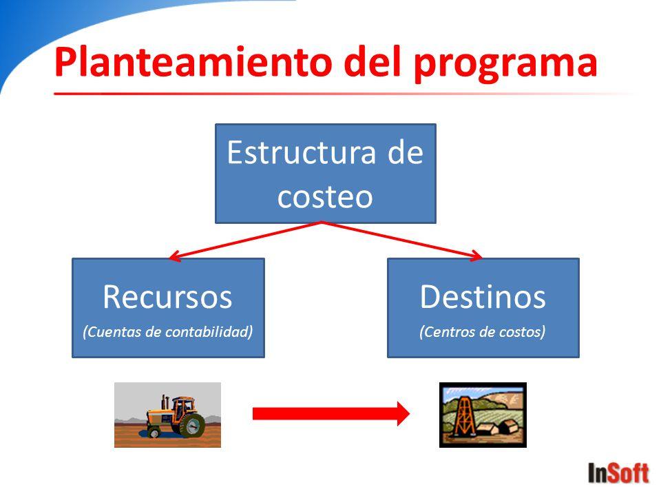 Planteamiento del programa Estructura de costeo Recursos (Cuentas de contabilidad) Destinos (Centros de costos)