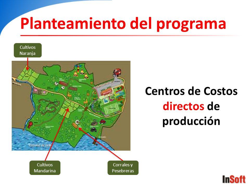 Centros de Costos directos de producción Planteamiento del programa Cultivos Naranja Cultivos Mandarina Corrales y Pesebreras