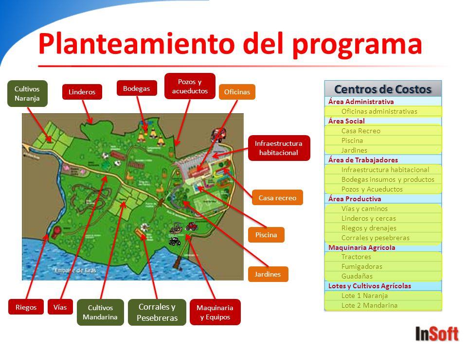 Planteamiento del programa Cultivos Naranja Cultivos Mandarina Corrales y Pesebreras Maquinaria y Equipos Vías Linderos Riegos Infraestructura habitac