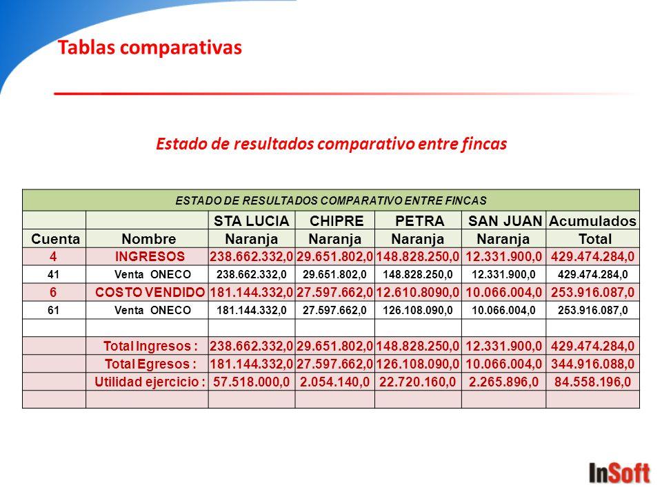 Tablas comparativas ESTADO DE RESULTADOS COMPARATIVO ENTRE FINCAS STA LUCIA CHIPRE PETRA SAN JUANAcumulados Cuenta NombreNaranja Total 4 INGRESOS238.6