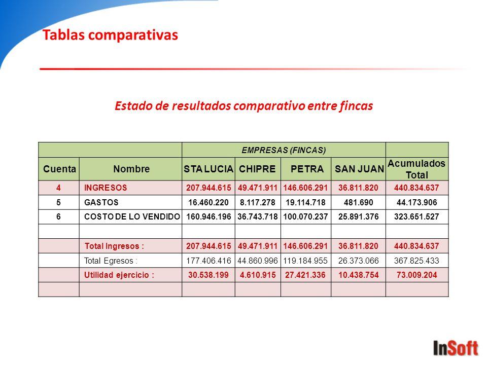 EMPRESAS (FINCAS) Cuenta Nombre STA LUCIACHIPRE PETRA SAN JUAN Acumulados Total 4 INGRESOS207.944.61549.471.911146.606.29136.811.820440.834.637 5 GAST