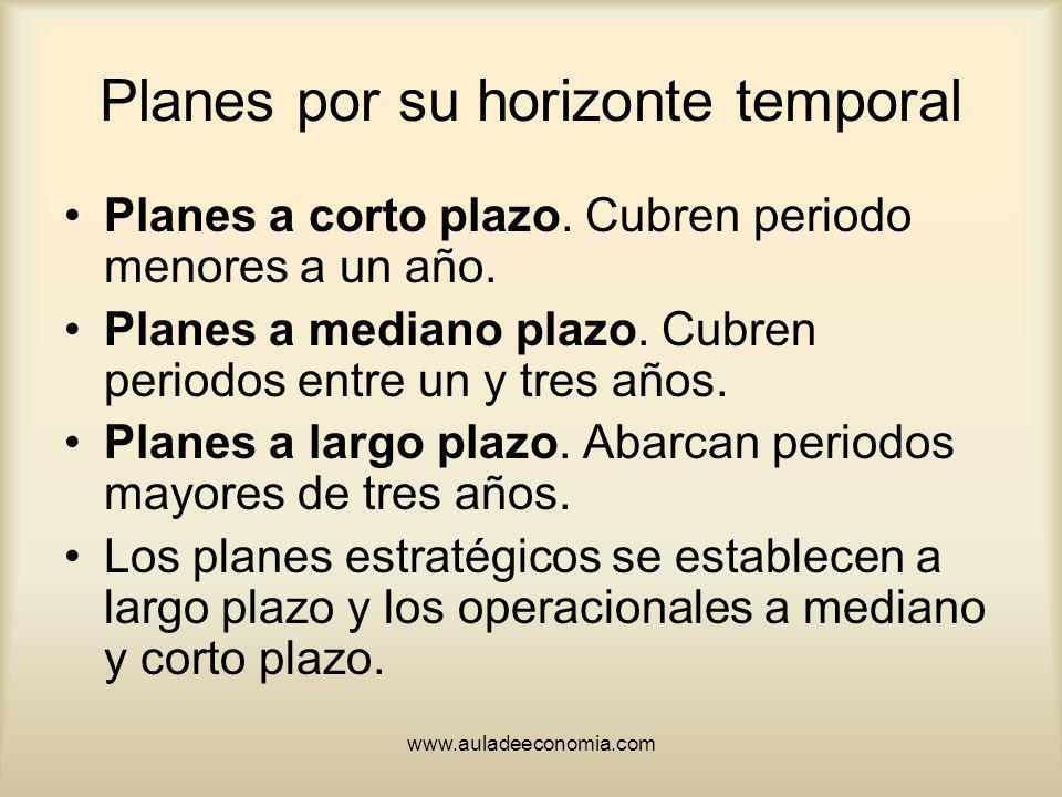 www.auladeeconomia.com Planes por su horizonte temporal Planes a corto plazo. Cubren periodo menores a un año. Planes a mediano plazo. Cubren periodos