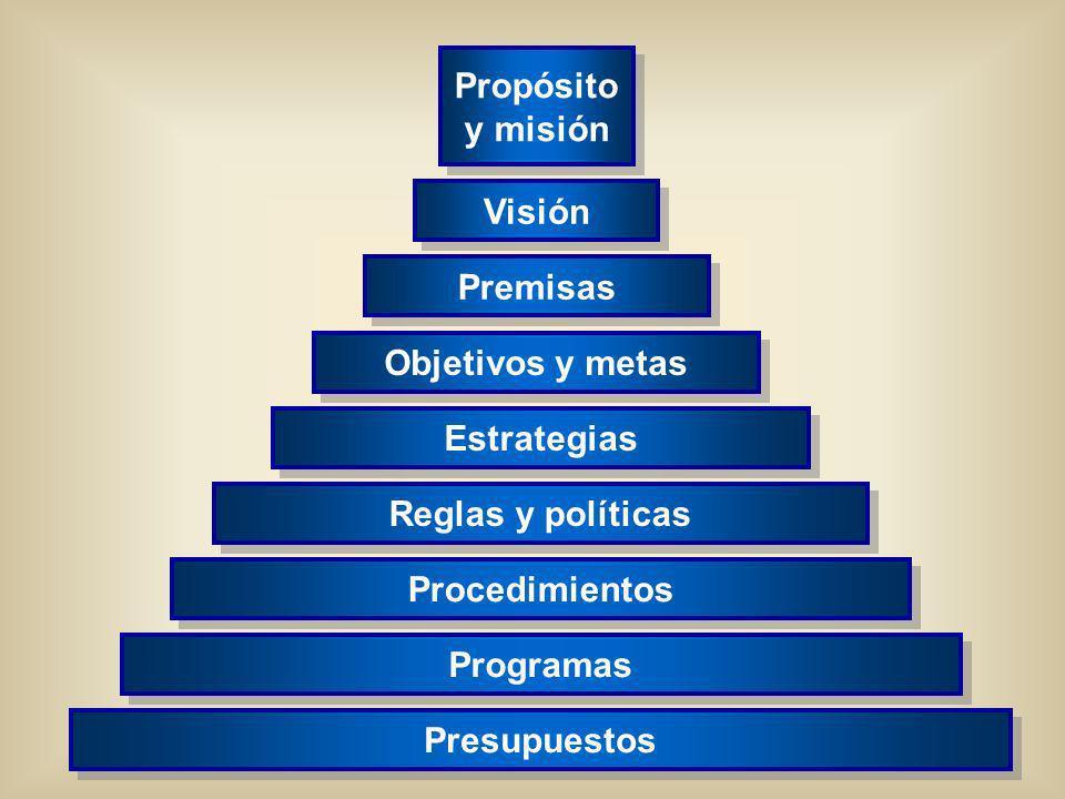 www.auladeeconomia.com Presupuestos Programas Procedimientos Reglas y políticas Estrategias Objetivos y metas Premisas Visión Propósito y misión Propó